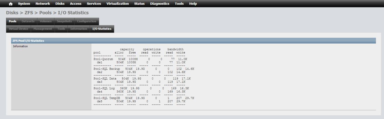 domalab.com NAS4Free storage pools i/o statistics