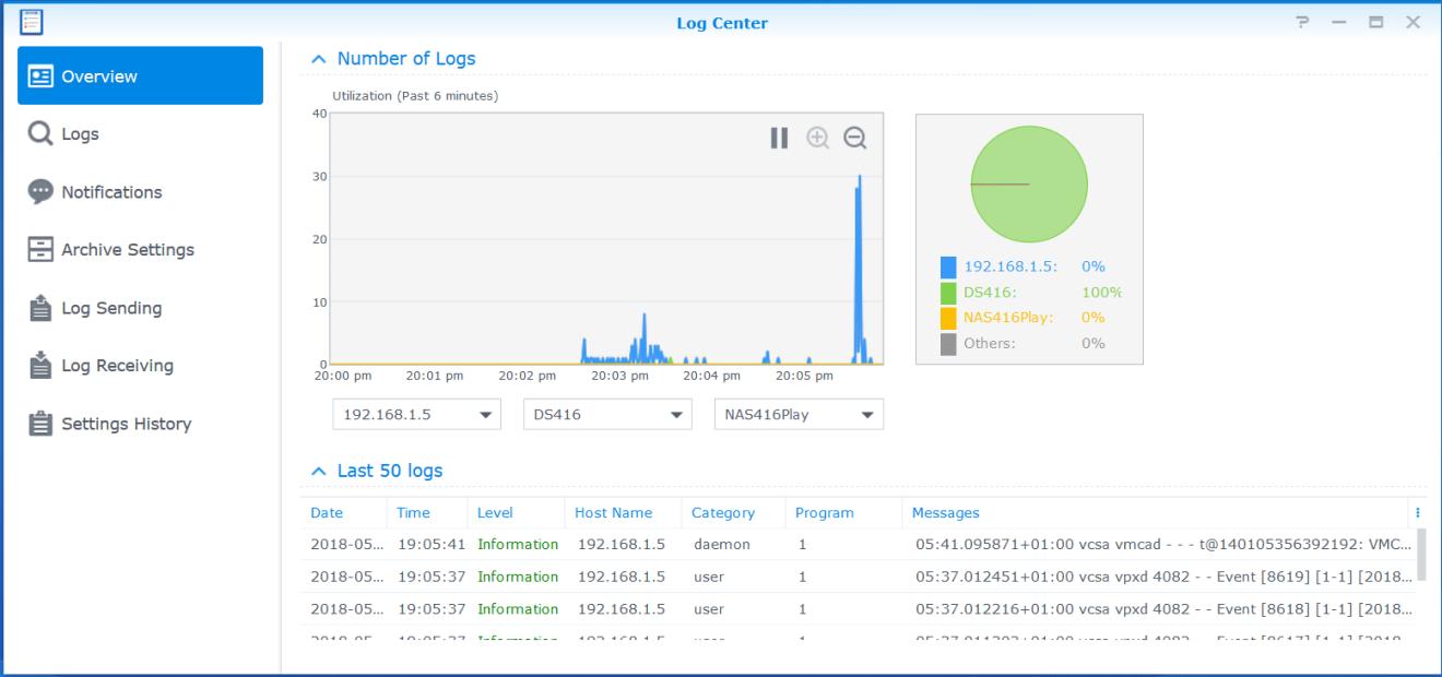 domalab.com Synology Syslog dashboard