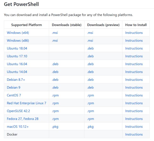 domalab.com Install PowerShell Core table