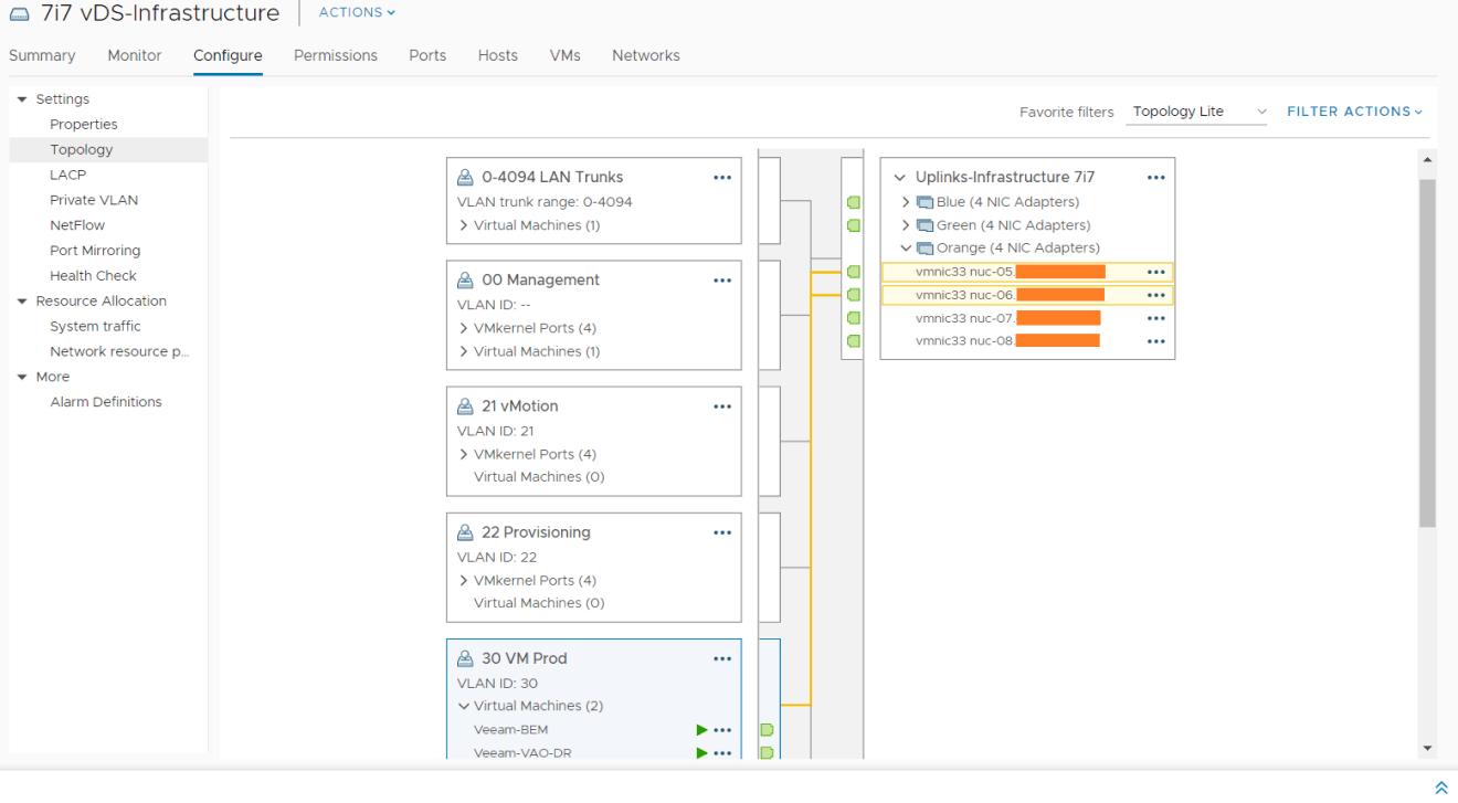 domalab.com VMware VLAN and pfSense