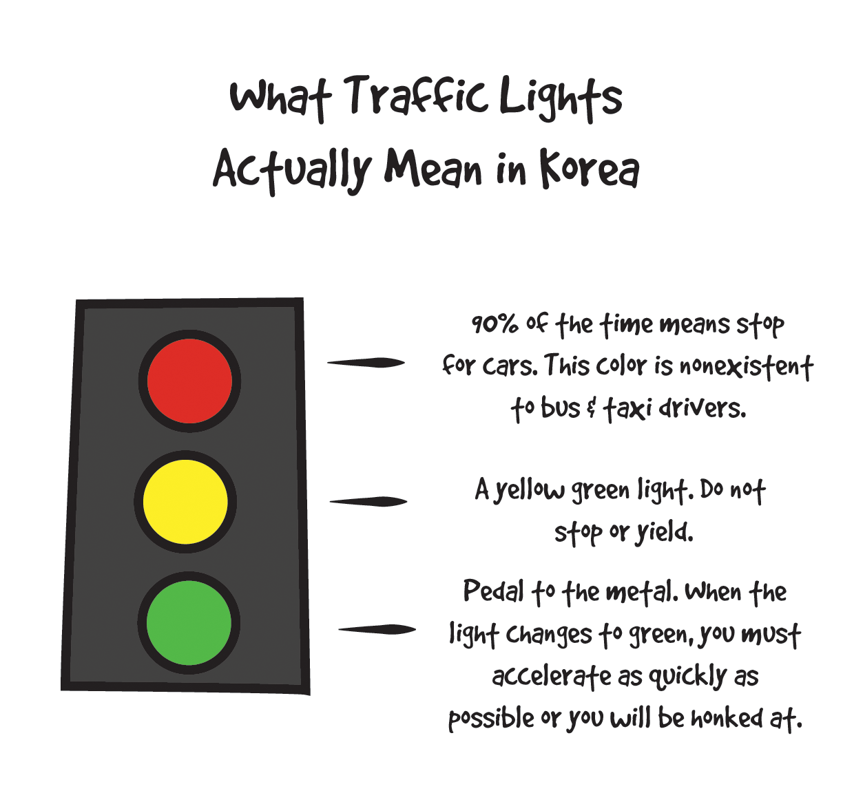 Life In Korea What Traffic Lights Really Mean In Korea