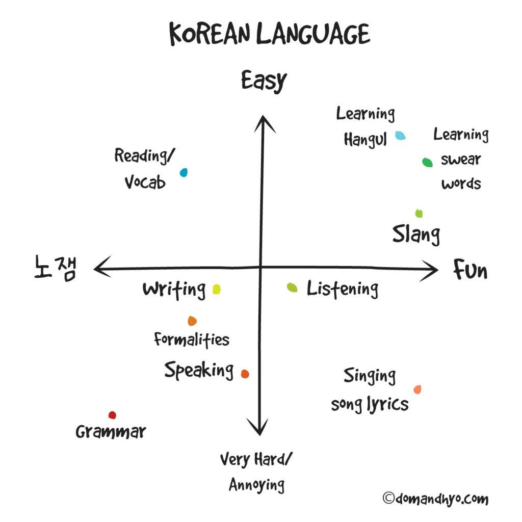 Korean Language Dom Amp Hyo