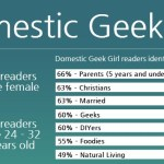 Domestic Geek Girl Reader Survey Results