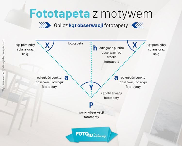jak obliczyć kąt obserwacji fototapety, infografika