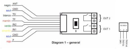 Diagrama general