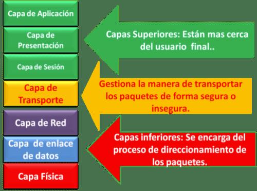 Capas Modelo OSI
