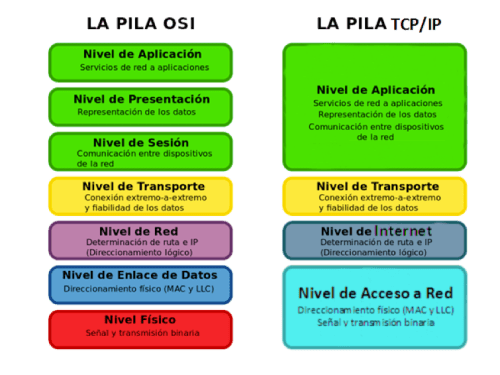Comparativa Modelo OSI vs TCP/IP
