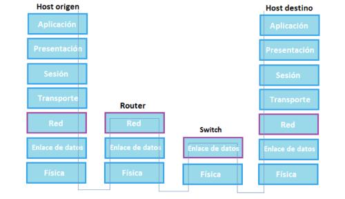 Proceso de Comunicación entre Capas