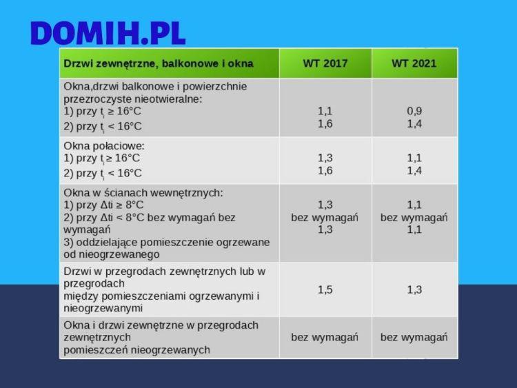 Izolacja cieplna okien i drzwi - tabela warunki techniczne 2021