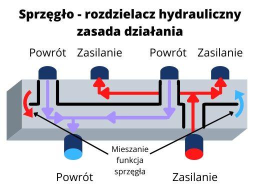 Sprzęgło — rozdzielacz hydrauliczny (kolektor) zasada działania.