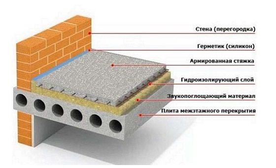 Как залить пол бетоном Практические советы мастеров