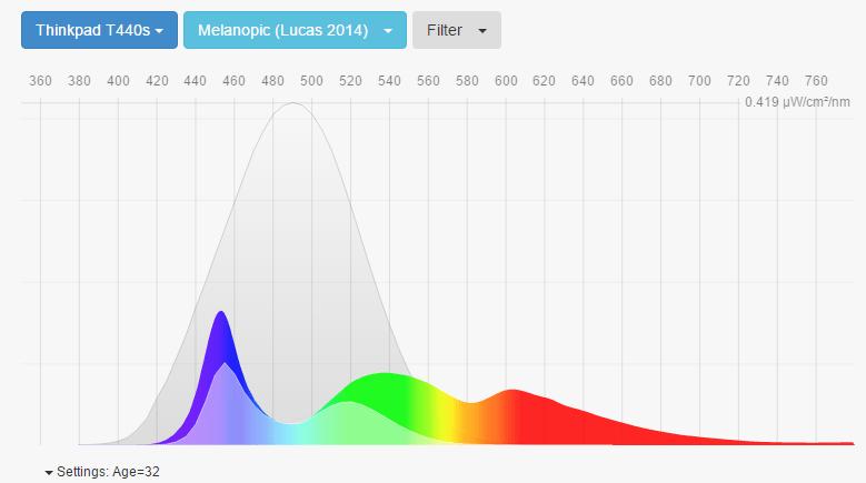 Рекомендуемый цвет экрана для ноутбука Thinkpad