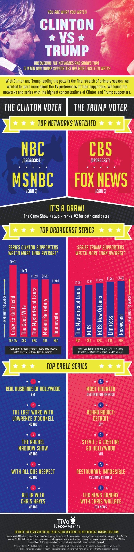 TiVo-Research_ClintonVSTrump_Infographic-Press[1]