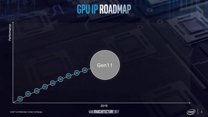 Intel Retro Scaling