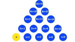 Solução Desafio 1 - A pirâmide enfeitiçada Dona Sebenta
