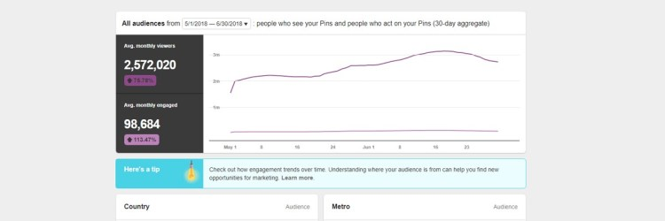 Here's the huge impact that I had on my pinterest stats thanks to Tailwind!