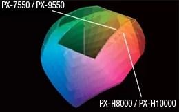 オレンジ/グリーンインクの追加による更なる色再現領域の拡大