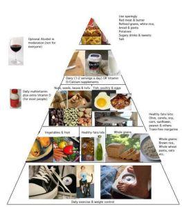 eating Healthy pyramid