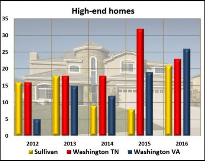 high-end-homes