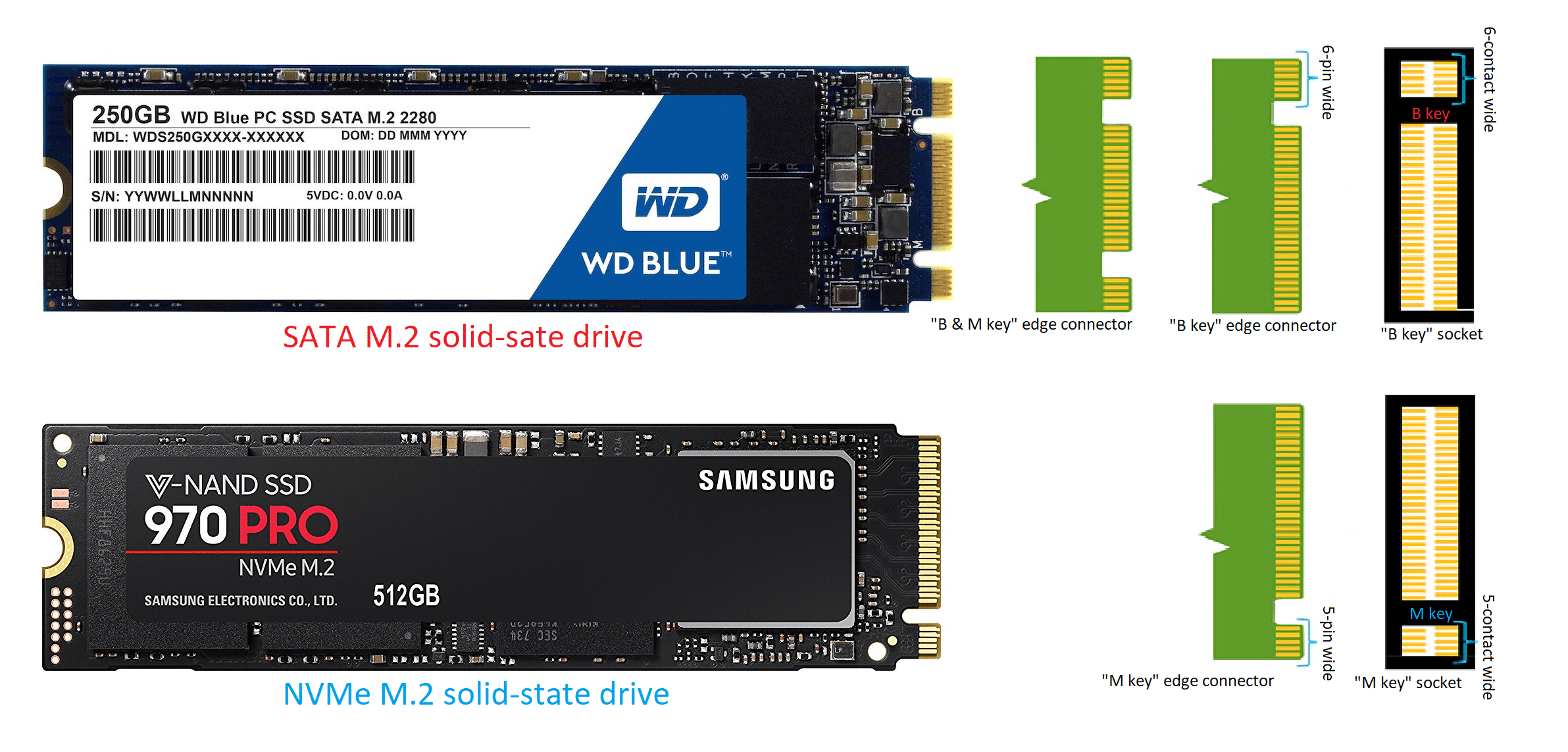 Solid-Sate Drives Explained: From SATA to NVMe - Dong Knows Tech