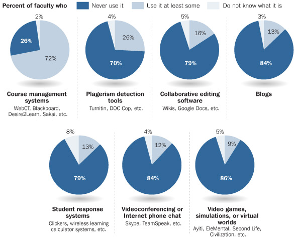 faculty_usage