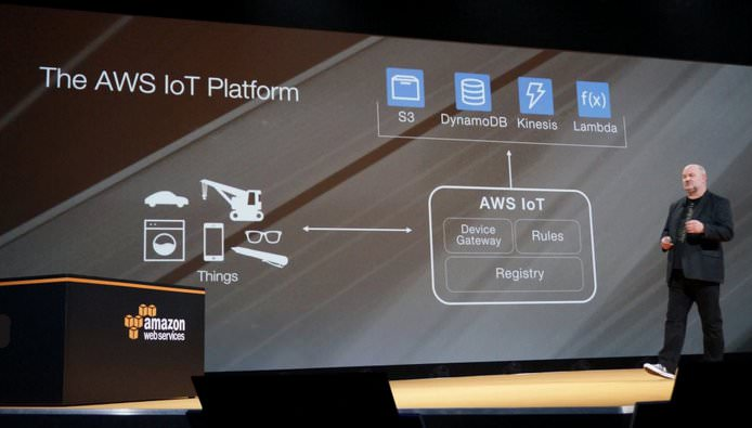AWS IoT Cloud Platform