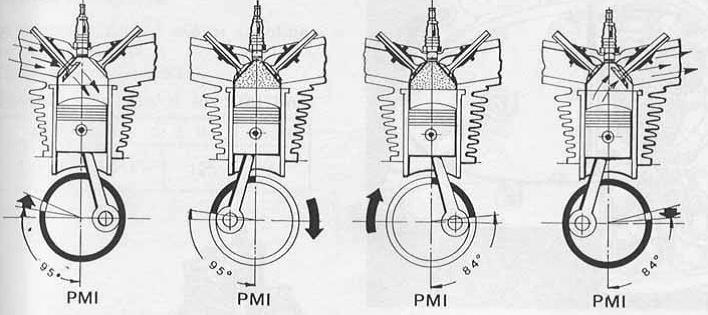 Funcionamiento motor 4 tiempos