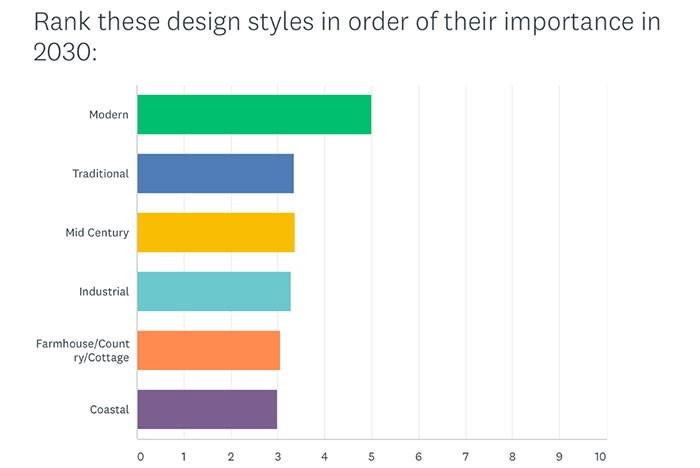 Future Influences: IFDA Survey