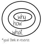 Backwards thinking - PD Day 1