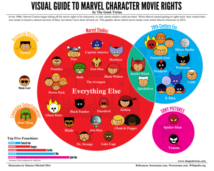 Visual Guide to Marvel Movie Characters by the Geek Twins