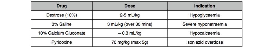 Antidotes (Status)