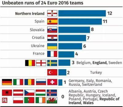 Unbeaten runs of 24 Euro teams