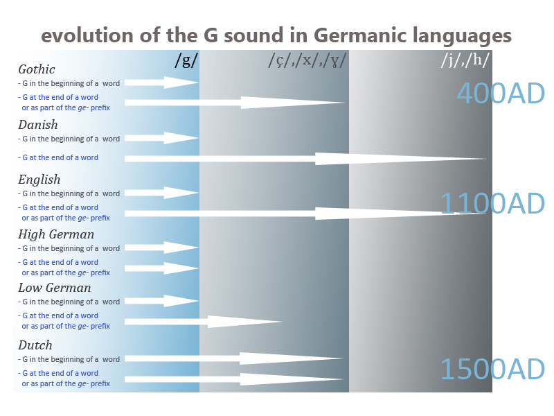 Image showing the evolution of the G sound in Germanic languages