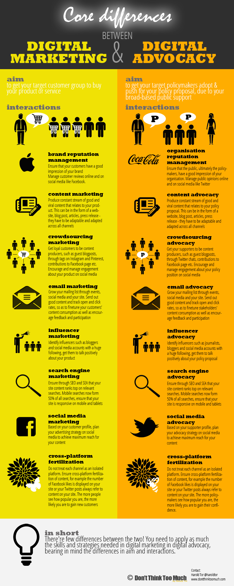 [infographic] Core Differences between Digital Marketing and Digital Advocacy