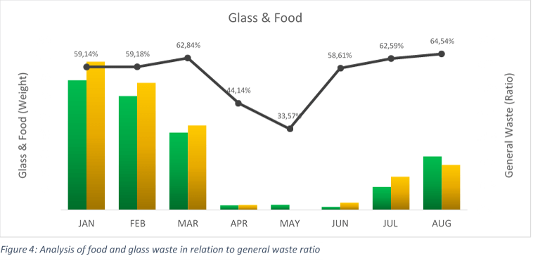 Don't Waste Services Glass and Food Ratios UK Shopping Centres