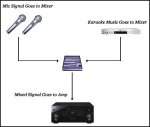 Building a Good Karaoke System – Part 4