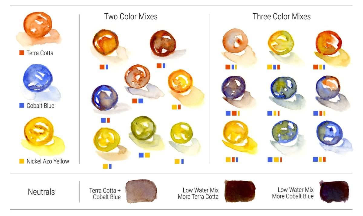 ©Doodlewash - Charlie's Da Vinci Watercolor Marble Mixing Chart