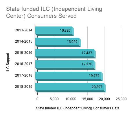 State funded ILC (Independent Living Center) Consumers Served