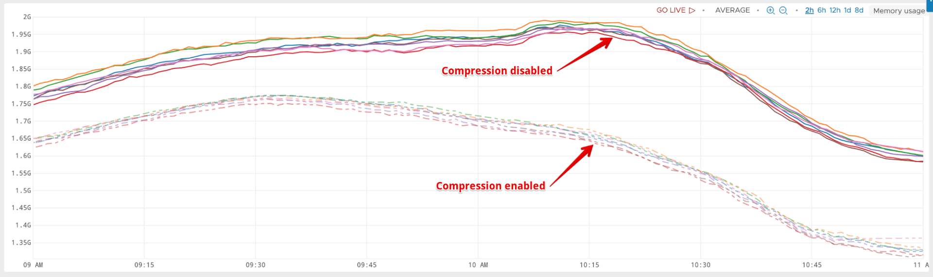 Redis memory usage with compression vs without compression