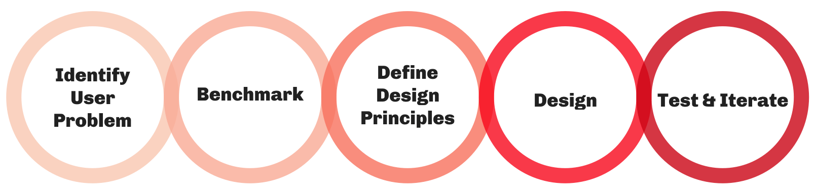 illustration of the design process