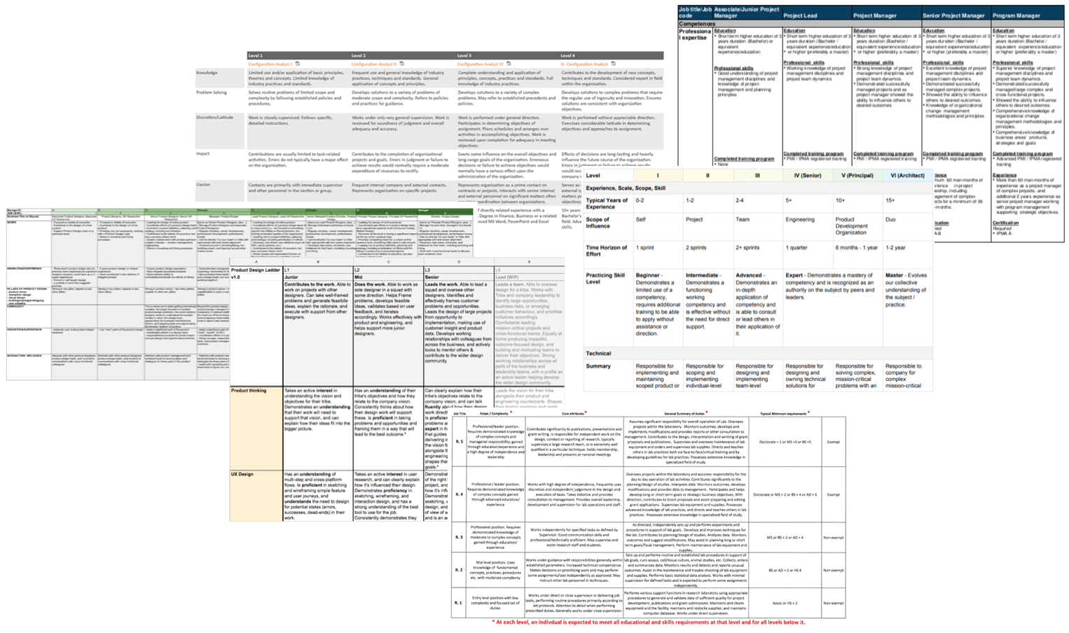 Collage of  a collection of performance review templates