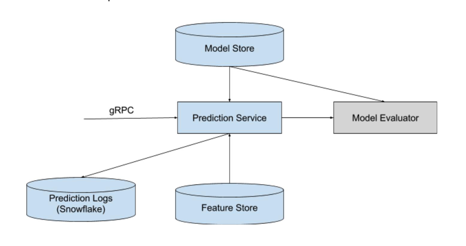 Sibyl prediction service high level flow