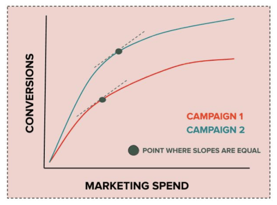 Finding the points where the cost curve slopes are equal shows us the optimal spend allocation, as dollars spent past that point become inefficient.
