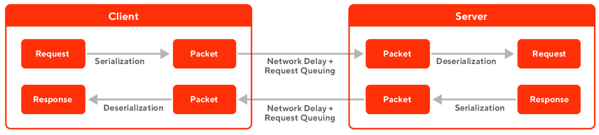 Figure 1. Serialization, deserialization, and network queuing are all factors that add to network overhead.