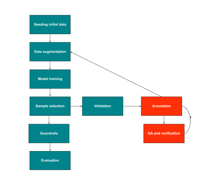 We set up a loop so the annotation feeds directly into a model (steps with human involvement in red, and automated steps in green). This loop allows us to focus on generating samples we think will be most impactful for the model. We also have a loop to do quality assurance on our annotation, which makes sure our model is being given high-quality data.