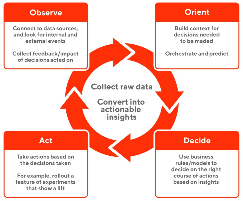 An OODA Loop can be applied to a company's data strategy, going through its four stages to collect data, understand it, make an informed decision, then act on it.