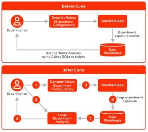 Diagram of DoorDash's experimentation methodology.