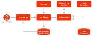 Architecture of Curie experimentation platform