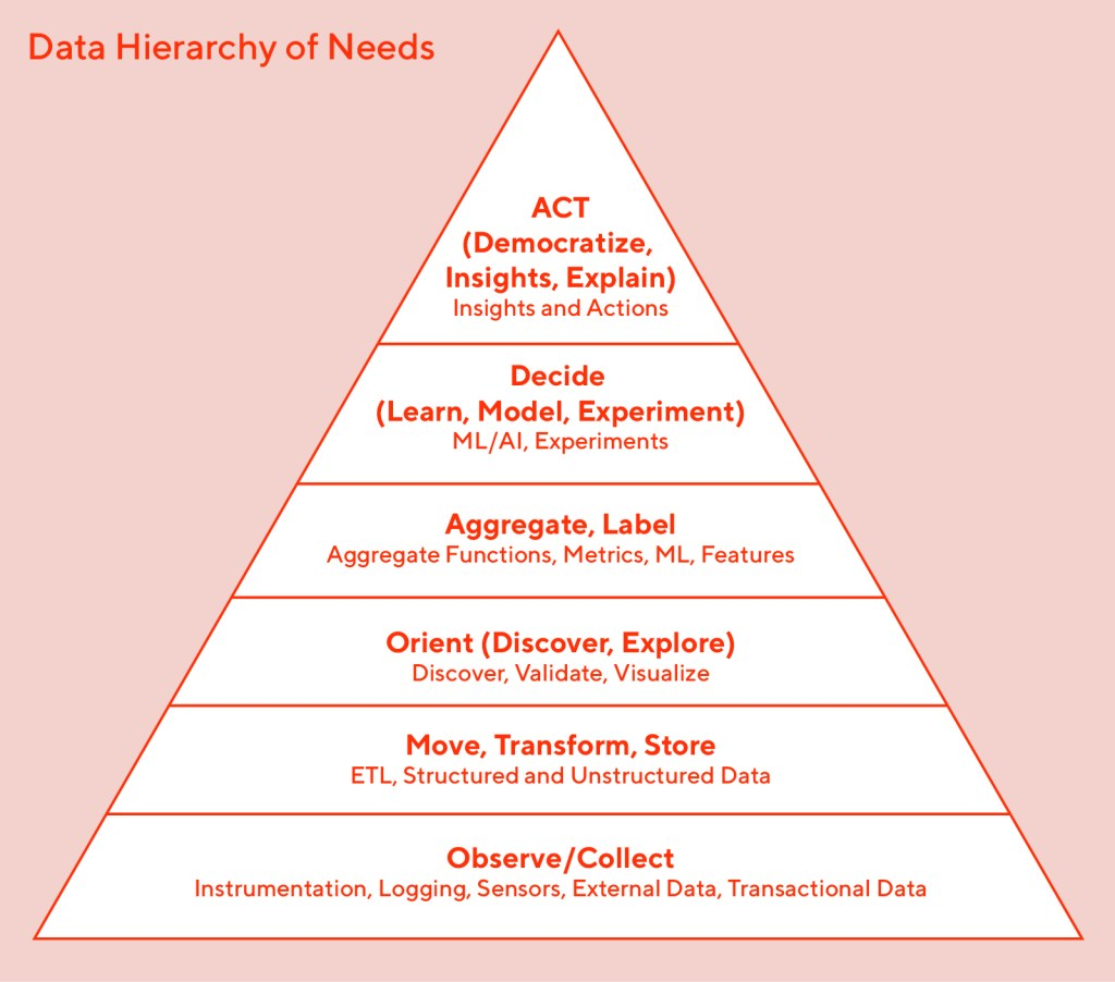 We can map the data needs and solutions of a growing data-driven company in a form similar to Maslow's hierarchy of needs.
