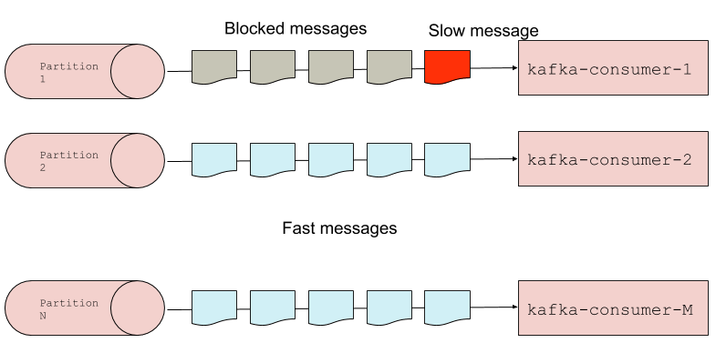 In Kafka's head-of-the-line blocking problem, a slow message in a partition (in red) blocks all messages behind it from getting processed. Other partitions would continue to process as expected.
